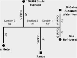 Natural Gas Pipe Sizing Chart Copper Bedowntowndaytona Com