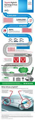 66 best Infographics We Love images on Pinterest   Car brake ...