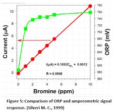 Orp Versus The Halogen Sensor Halogen Systems Inc