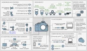 Nikon Imaging Products System Chart Nikon D5200
