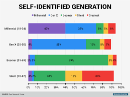 Age Generation Chart How Different Age Groups Identify With Their Generational