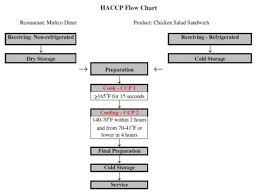 Sample Haccp Flow Chart Chefs Connection Multcos Food Safety Blog Haccp The
