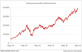 30 Day Stock Market Chart In The Long Run Elections Dont Influence The Stock Market