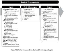 Ocds for the agreement on government procurement. Control Procurements Project Management Professional Pmp