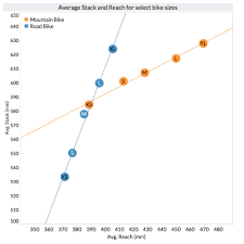 How Stack To Reach Ratio Gets It Wrong Bike Insights Blog
