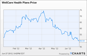 Wcg Price Chart 8 Reasons To Consider Wellcare Healths 40 Upside
