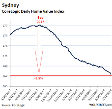 Sydney House Prices Chart 2018 Chart Of The Day Australias Record Household Debt Is A