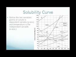 Reading A Solubility Chart What Does A Dashed Line On A Solubility Curve Represent
