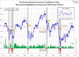Consumer Confidence Index Chart 2017 Consumer Confidence