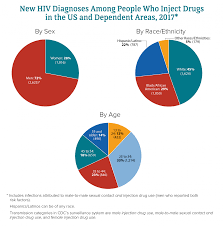 Hiv Among People Who Inject Drugs Hiv By Group Hiv Aids