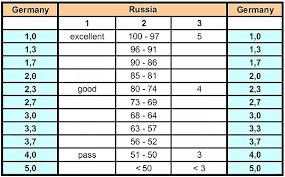 Пересчёт среднего балла по Баварской формуле Вот пример такой таблицы