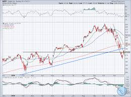 Apple Stock Chart 2018 5 Must See Stock Charts For Friday Apple Facebook And More