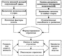 Курсовая работа Разработка стратегии организации ru Схема процесса разработки стратегии