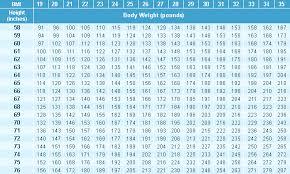 Bmi Calculator Chart India Online Car Insurance India Health Insurance Online Life