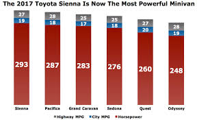 With 30 Extra Horses 2017 Toyota Sienna Becomes Americas