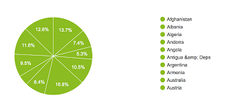 C3 Charts Pie Chart Doesnt Render Properly 2879594