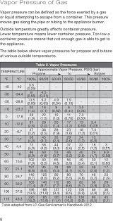 Propane Tank Vaporization Chart The Propane Technical Pocket Guide Pdf Free Download