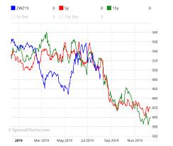 Free Commodity Futures Spread Charts Spreadcharts Com