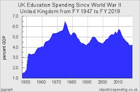 Educations Magic Money Tree Education Economy And Society