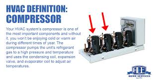 new hvac unit cost. Simple New ACE Home Services HVAC Compressor Diagram Inside New Hvac Unit Cost R