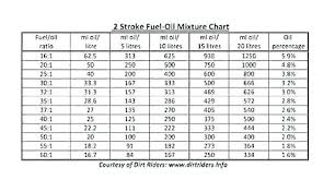 Stihl Gas Mix Chart Fuel Oil Ratio Thesweetrebellion Co