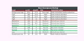 Printable Blood Sugar Chart Glucose Diabetic Levels Testing