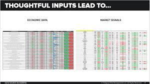 Macro Chart Chart Of The Day Macro Process Macro Opinions