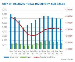 Calgary Real Estate Market Facts Statistics September 2019