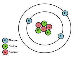 Structure Of Atom Atomic Structure And Properties Of Elements Worksheet Edplace