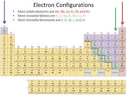 Notes One Unit Nine Chapter Four Early Periodic Tables Modern ...