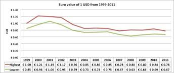 Euro Dollar Comparison Chart Euro Vs Us Dollar Difference And Comparison Diffen