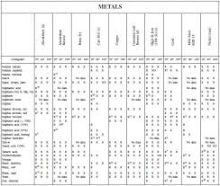 Corrosion Chart Chemical Engineering Projects