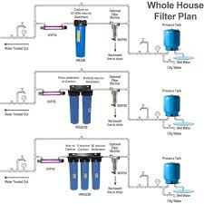 Whole House Filtration Systems Ispring Wgb12b 1 Stage Whole House Big Blue Filter With Cto