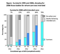 Premature Baby Survival Rates Chart Epicure Survival