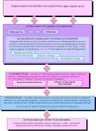 Основные положения нормативных правовых актов регулирующих  Рисунок 2 Основные принципы государственного регулирования в сфере охраны труда