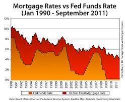 Fed Funds Rate Vs Mortgage Rates Chart The Fed Adjourns At 2 15 Pm Et Today What It Means For