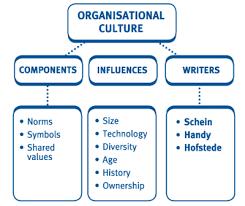 f ab ch gif organisational culture