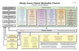 Image Result For United Methodist Church Organizational