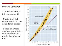 Nuclear Decay Ppt Download