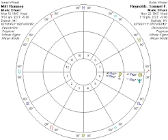 6 Ways Astrology Confirms Why I Cant Stand Mitt Romney