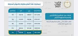 ننشر الإحصائيات الكاملة لـ نتيجة الثانوية العامة 2021