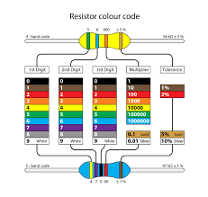 The standard color coding method for resistors uses a different color to represent each number 0 to 9: Resistor Color Code Worksheet Printable Worksheets And Activities For Teachers Parents Tutors And Homeschool Families