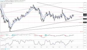 Crude Oil Price Rally Following Fed Rate Odds Usd Cad Aims