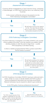 information for veterinary nurses rcvs flow chart showing our three stage rvn concerns investigation process you might be