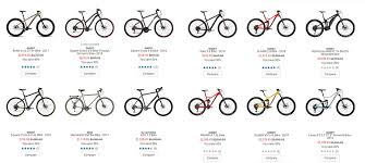 An Cyclist Review Of Rei Should You Buy A Bike From There