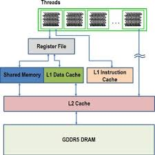 1 Diagram Of A Computer With A 3d Graphics Card Download