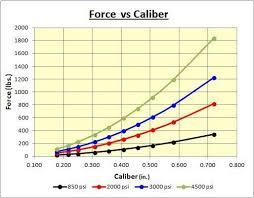 Fpe Vs Caliber And Port Sizes Airguns Guns Forum