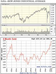 Kitco Gold Chart 6 Months Melman On Gold Silver June 2010 Vol 79 No 10