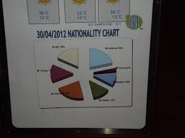 Spa Chart Nationality Chart Picture Of Voyage Belek Golf Spa