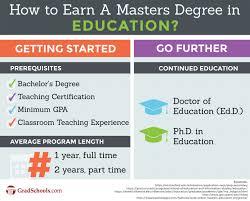 Masters Degree In Education M Ed Programs